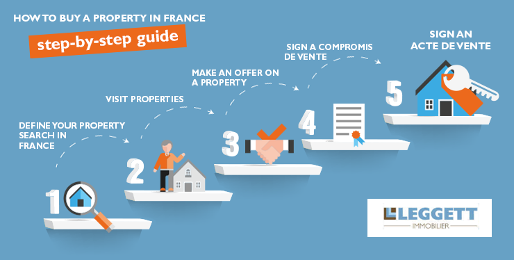 b8e921a160f92 How to buy a property in France guide